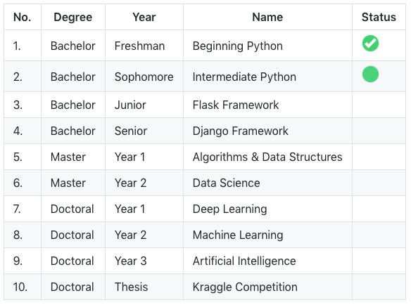 Python Master Degree | [[Cocoa alloc] init]